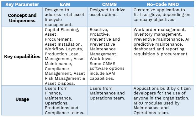 EAM vs CMMS vs No Code MRO_1