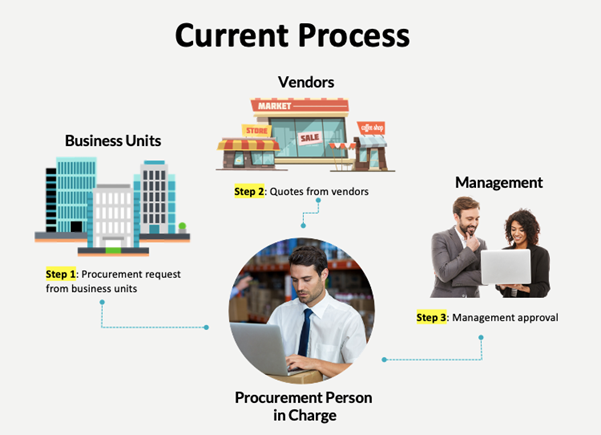 Figure 1- Traditional procurement process in a shipping company